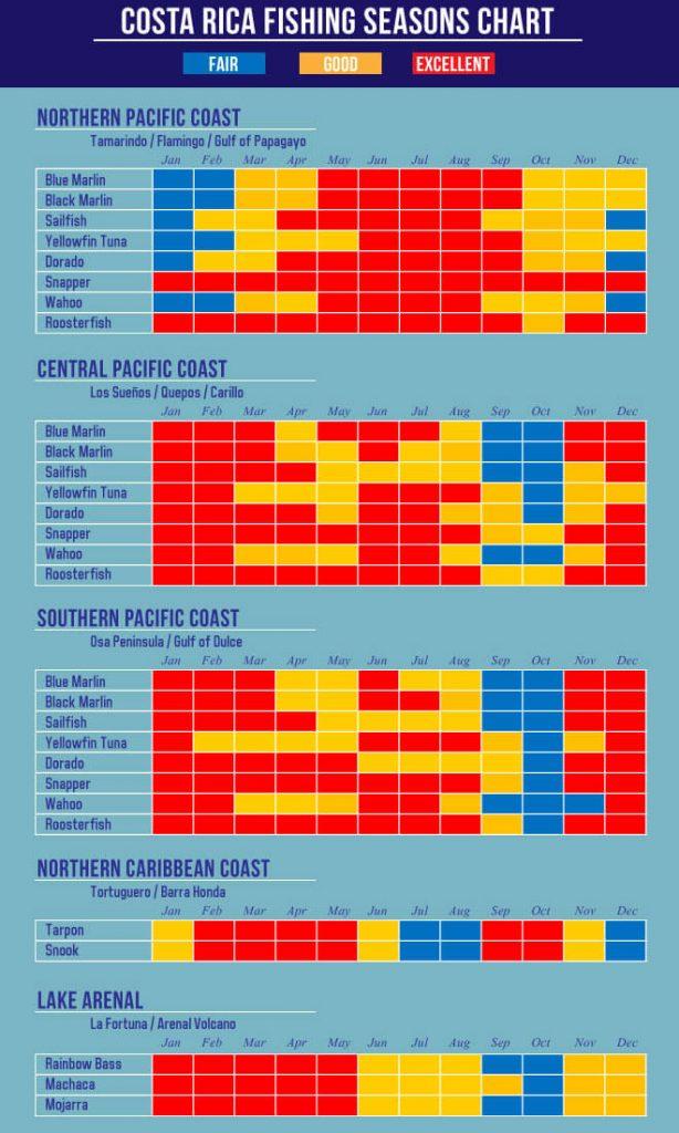 Calendario De Pesca.Guia De Pesca En Costa Rica Planificacion De Un Viaje Memorable
